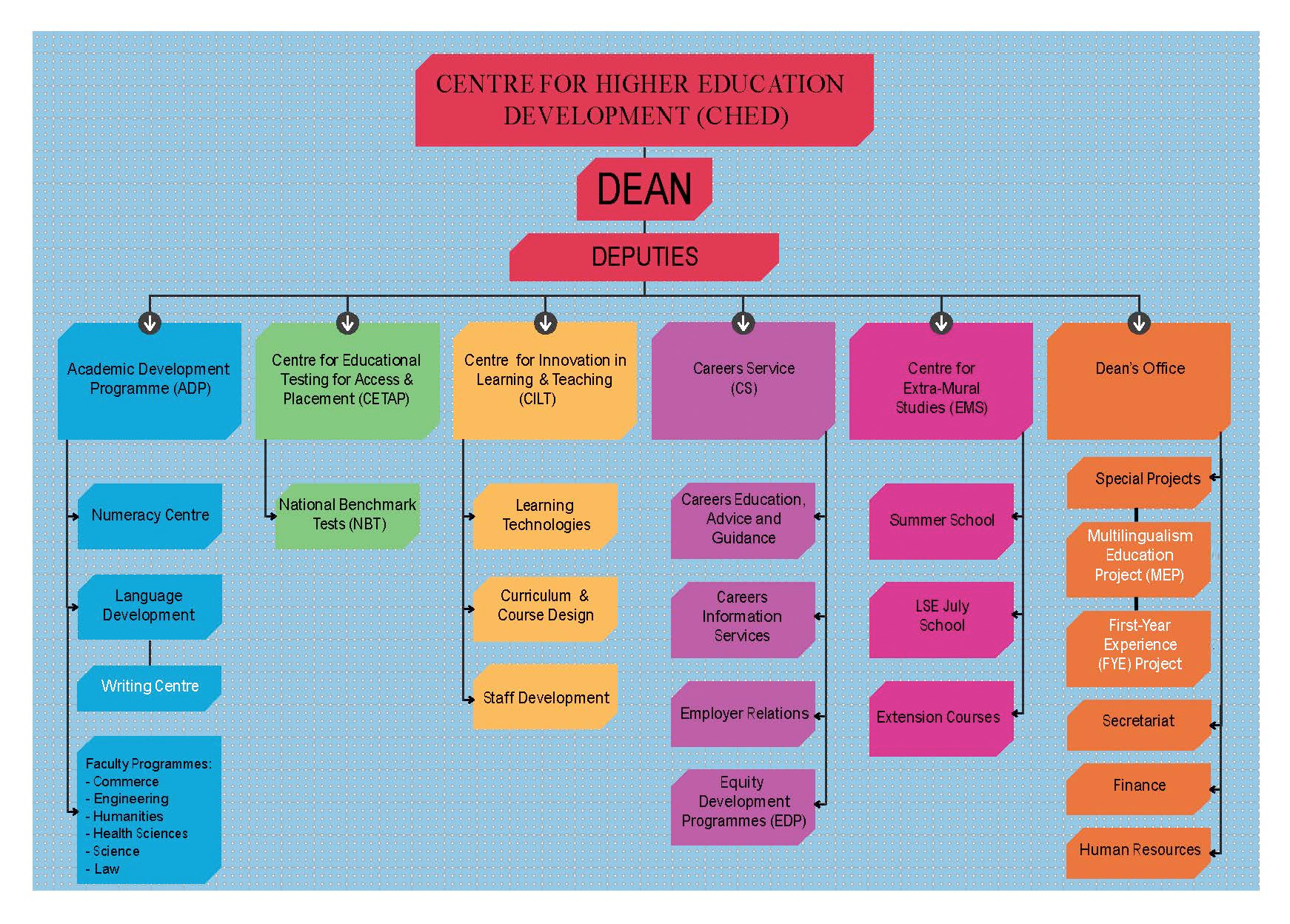 ched organogram centre for higher education development
